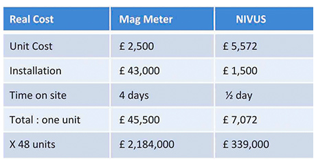 Table 1: Cost comparisons for mag meter vs the Nivus flow sensor