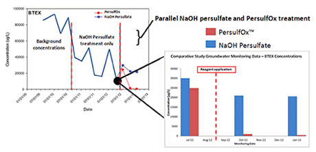 Figure 1: Comparative study of groundwater monitoring data for both base-activated persulfate and PersulfOx™