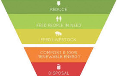 Feed the 5000's food waste hierarchy