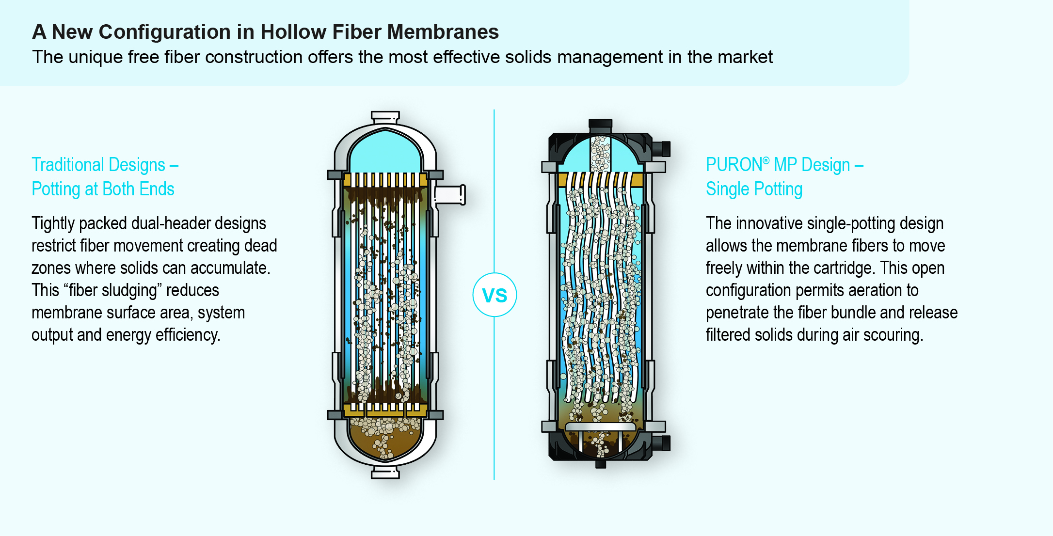 Membrane Filtration Cartridge Simplifies Operation In High