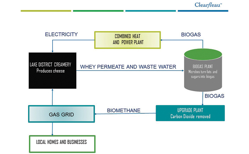 Block diagram for Clearfleau's AD plant and associated processes at First Milk's Aspatria cheese creamery in Cumbria.