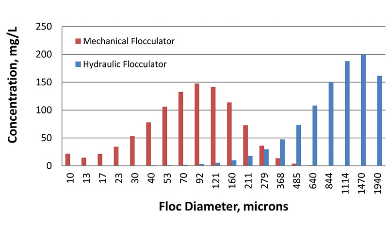 Fig. 2: Particle size distribution for hydraulic and mechanical flocculators