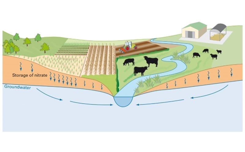 Hidden pollution beneath our feet threatens water supplies worldwide, says BGS