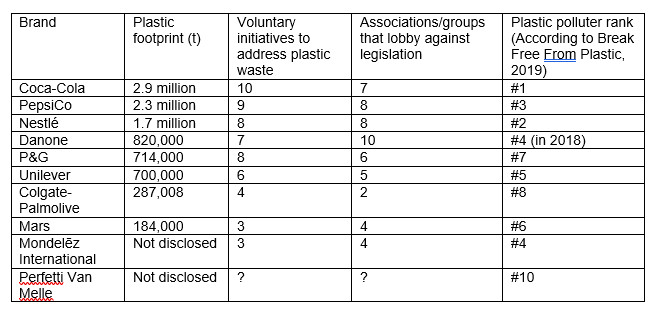 Plastic waste - table