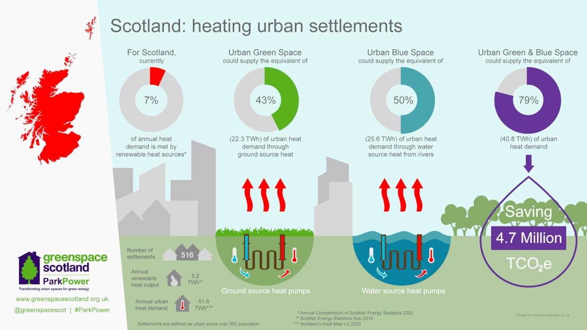 Scotland - Heating urban settlements - infographic