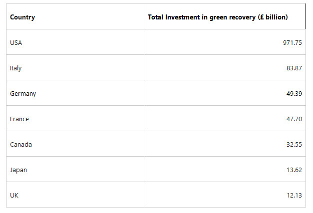 table-G7-ranked-by-green-recovery-investment