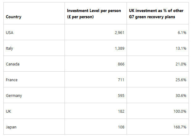 table-G7-ranked-by-green-recovery-investment-per-person