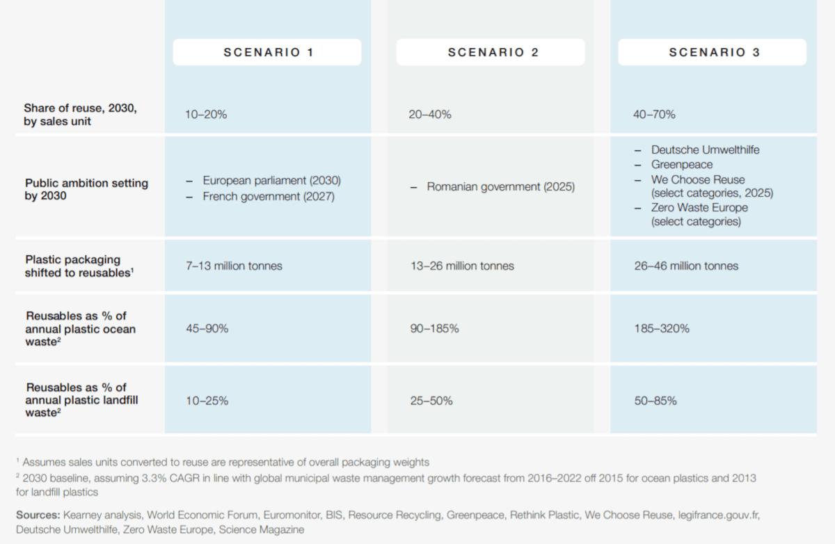 Reuse-scenarios-WEF-report
