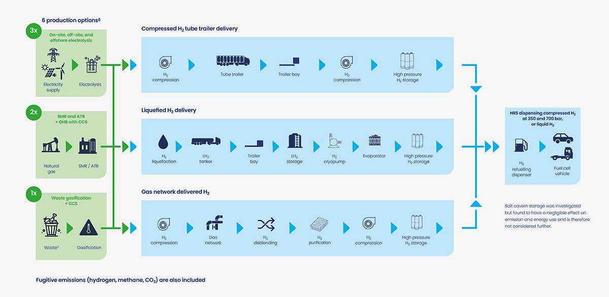 Hydrogen-WTW-Infographic